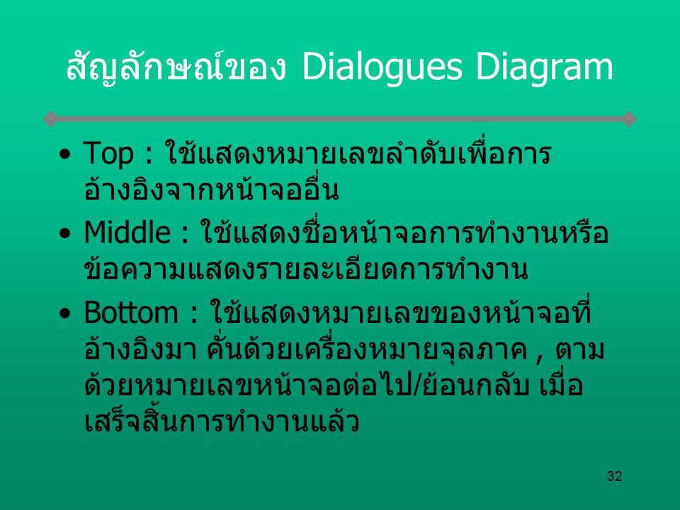 สัญลักษณ์ของ Dialogues Diagram