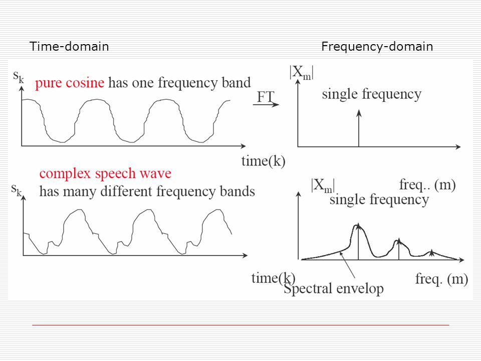 Time-domain Frequency-domain