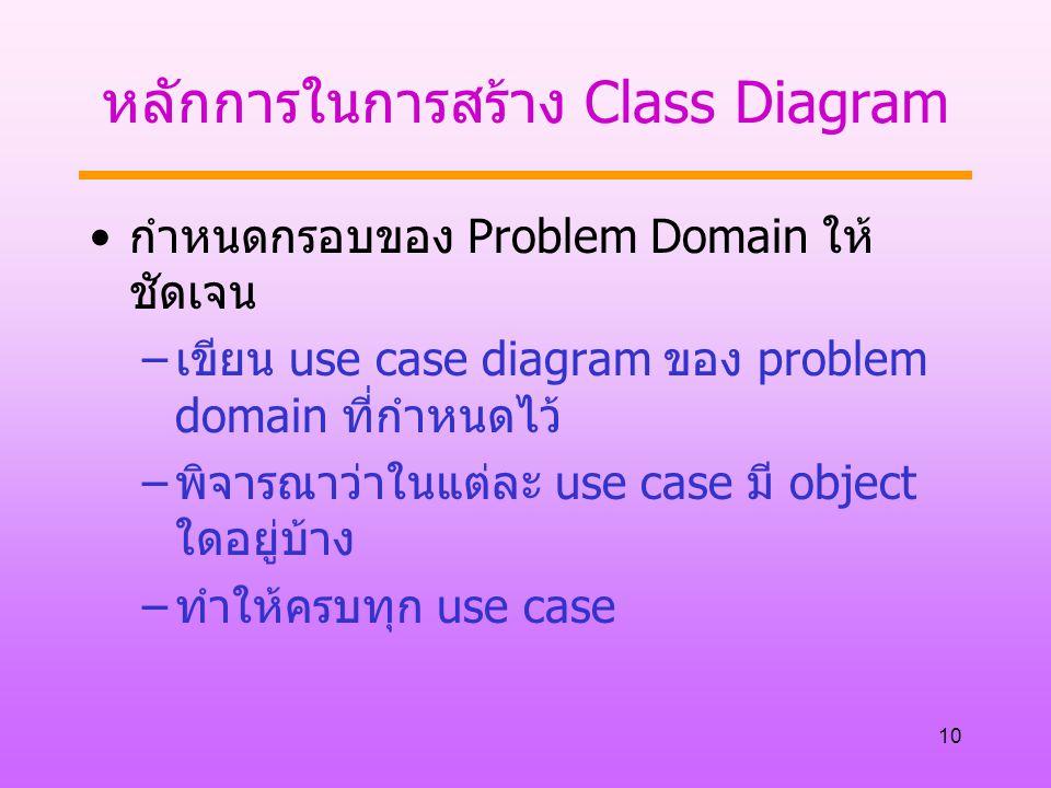 หลักการในการสร้าง Class Diagram