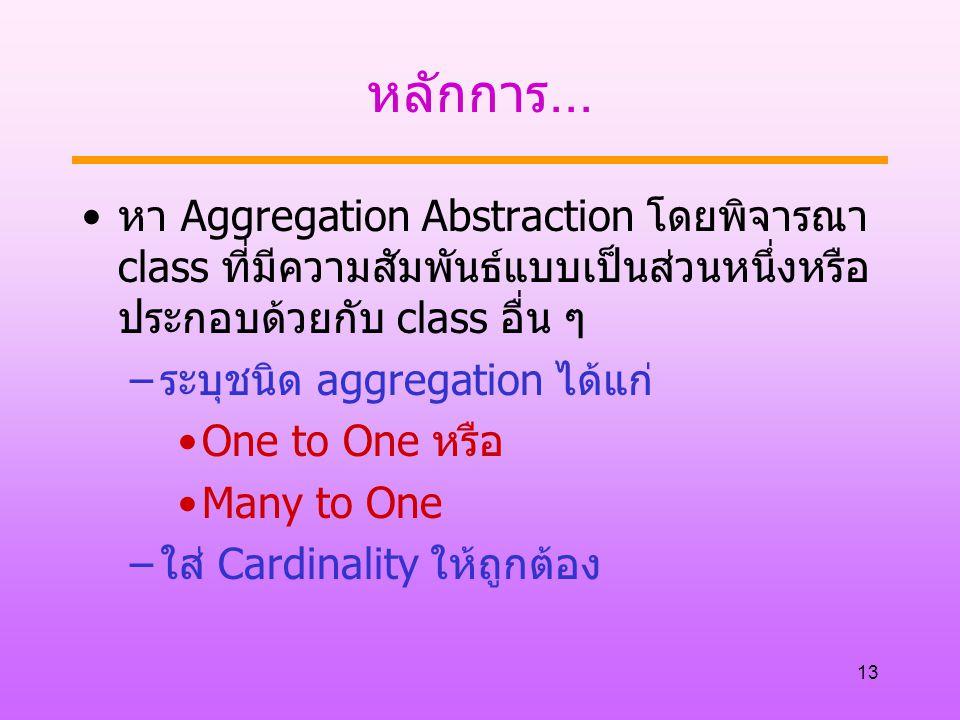 หลักการ... หา Aggregation Abstraction โดยพิจารณา class ที่มีความสัมพันธ์แบบเป็นส่วนหนึ่งหรือประกอบด้วยกับ class อื่น ๆ.