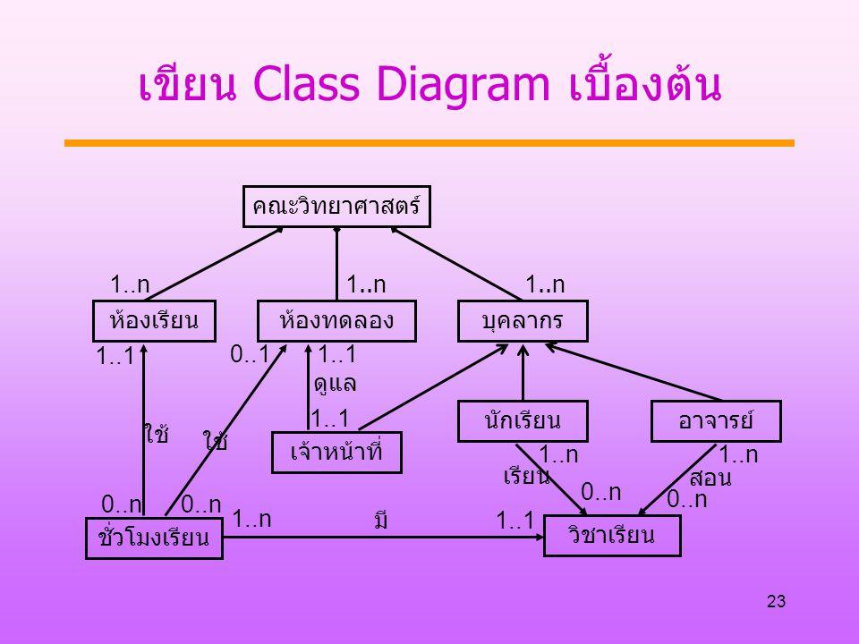 เขียน Class Diagram เบื้องต้น