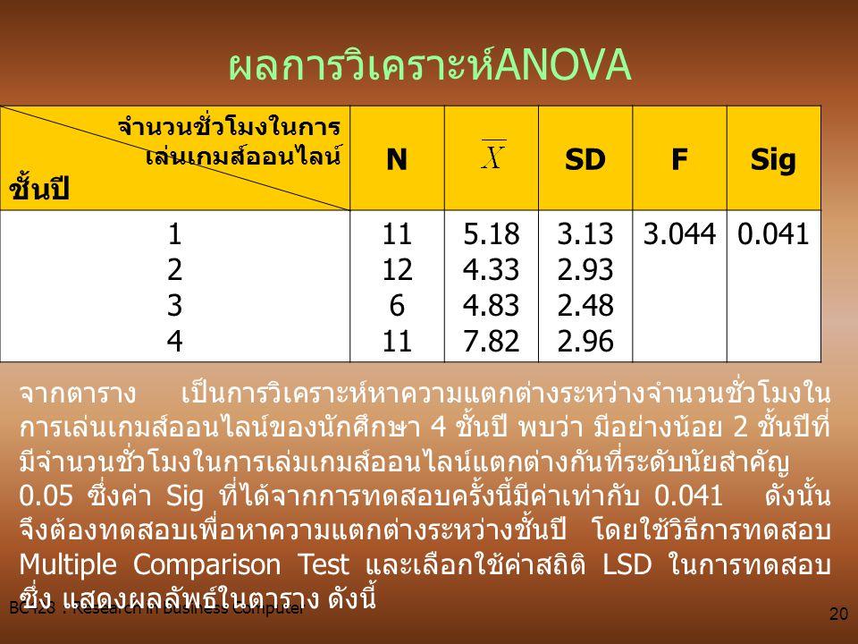 ผลการวิเคราะห์ANOVA ชั้นปี N SD F Sig 1 2 3 4 11 12 6 5.18 4.33 4.83