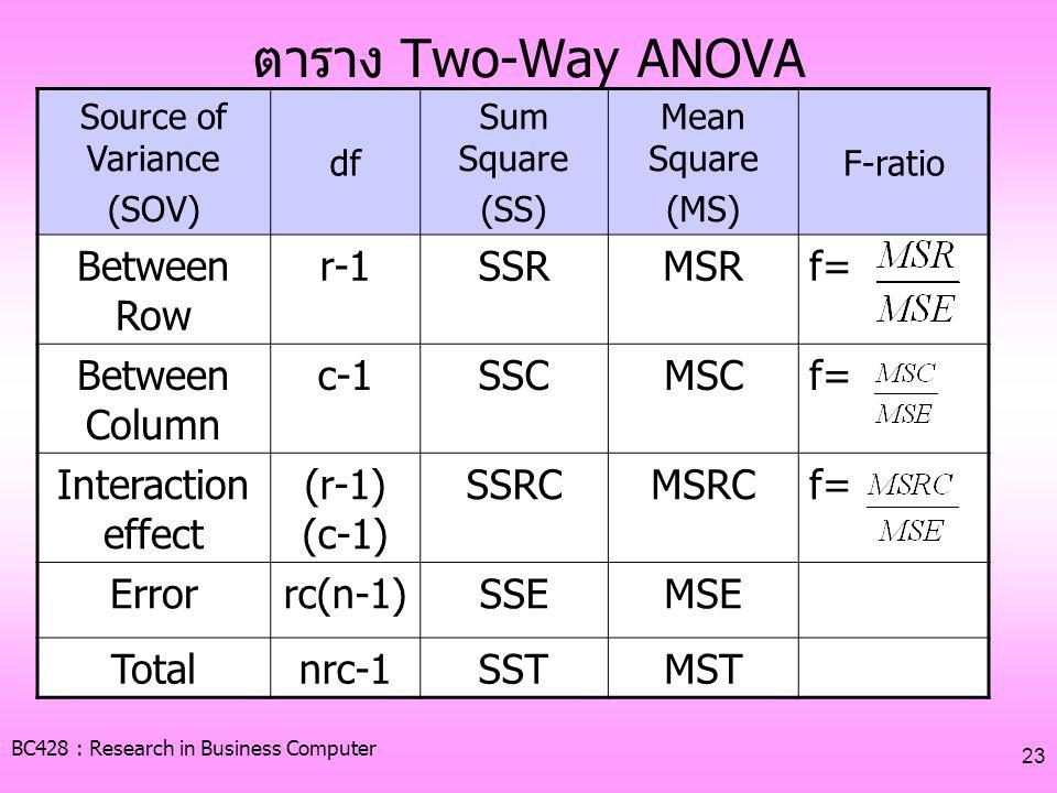 ตาราง Two-Way ANOVA Between Row r-1 SSR MSR f= Between Column c-1 SSC