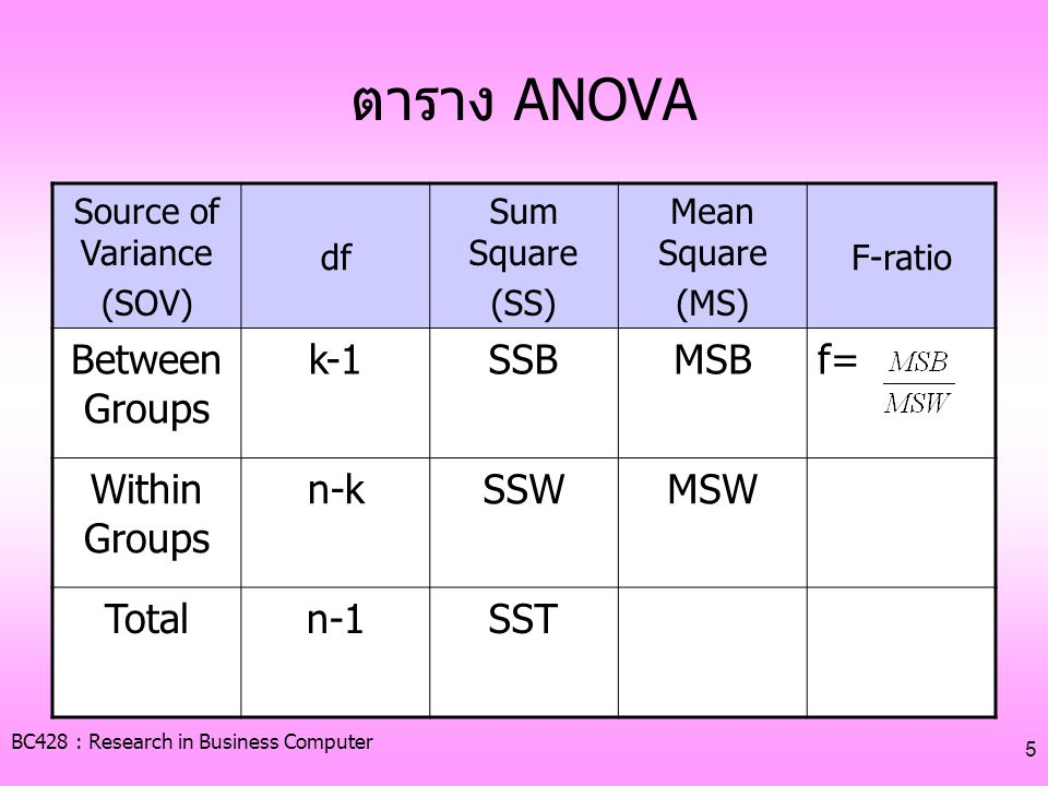 ตาราง ANOVA Between Groups k-1 SSB MSB f= Within Groups n-k SSW MSW