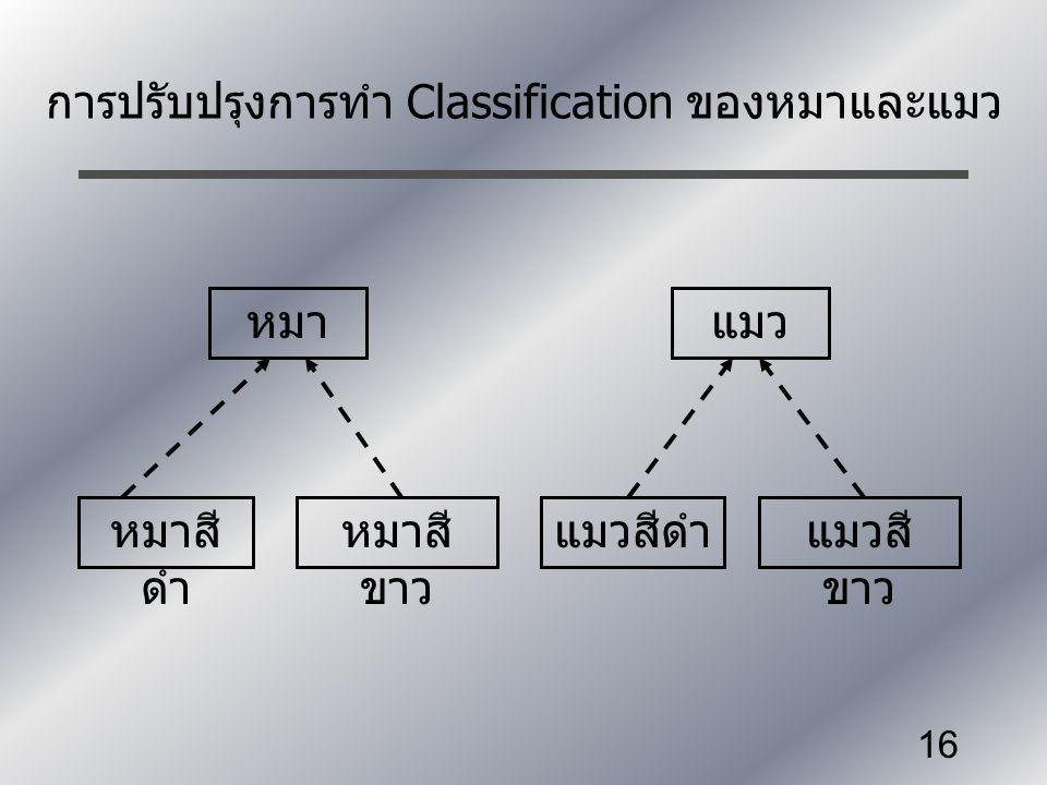 การปรับปรุงการทำ Classification ของหมาและแมว