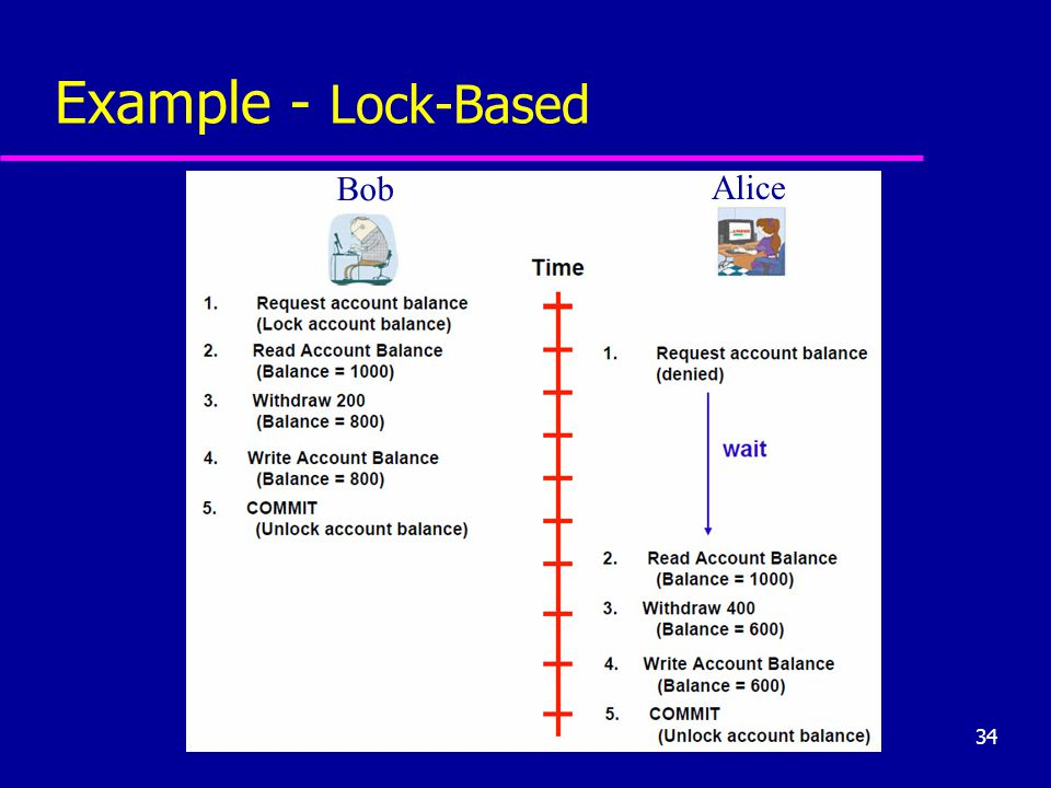 Example - Lock-Based Bob Alice
