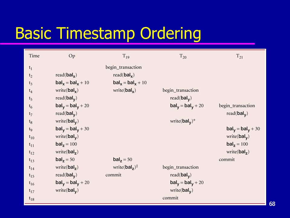 Basic Timestamp Ordering