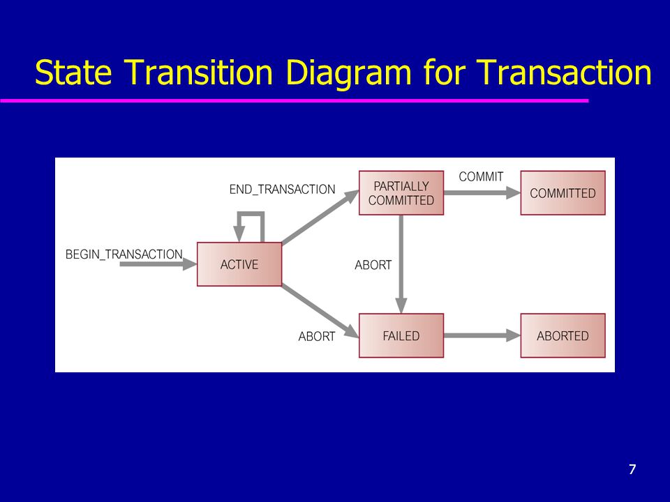 State Transition Diagram for Transaction
