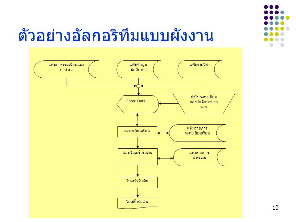 ตัวอย่างอัลกอริทึมแบบผังงาน