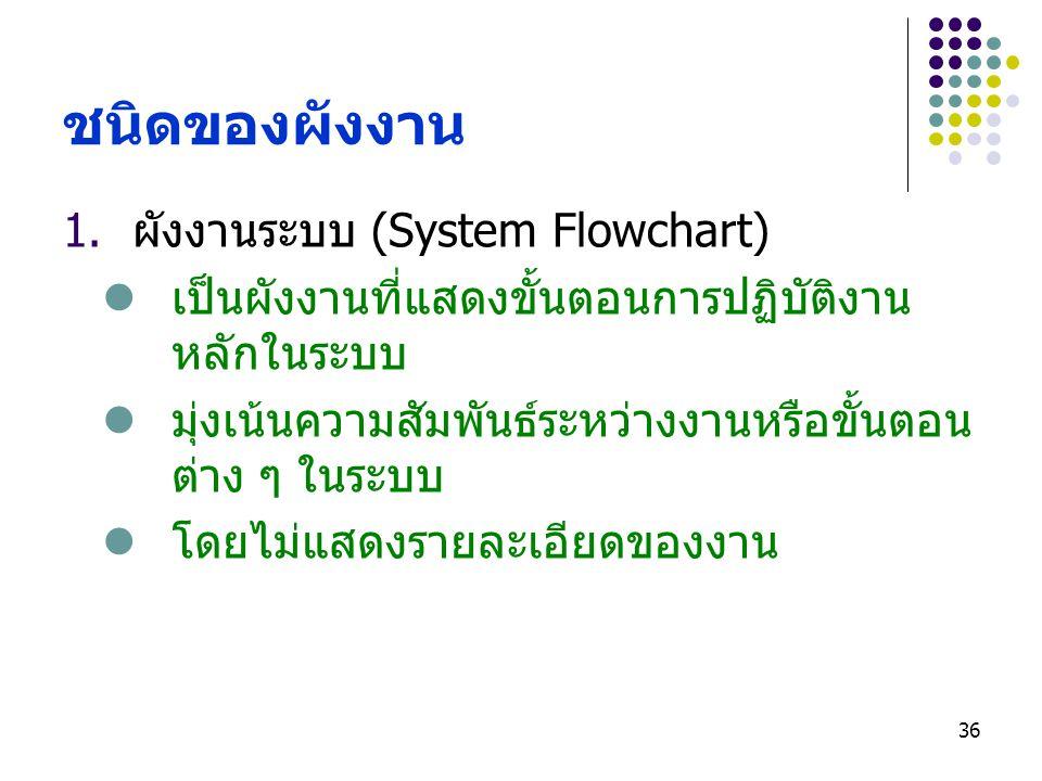 ชนิดของผังงาน ผังงานระบบ (System Flowchart)