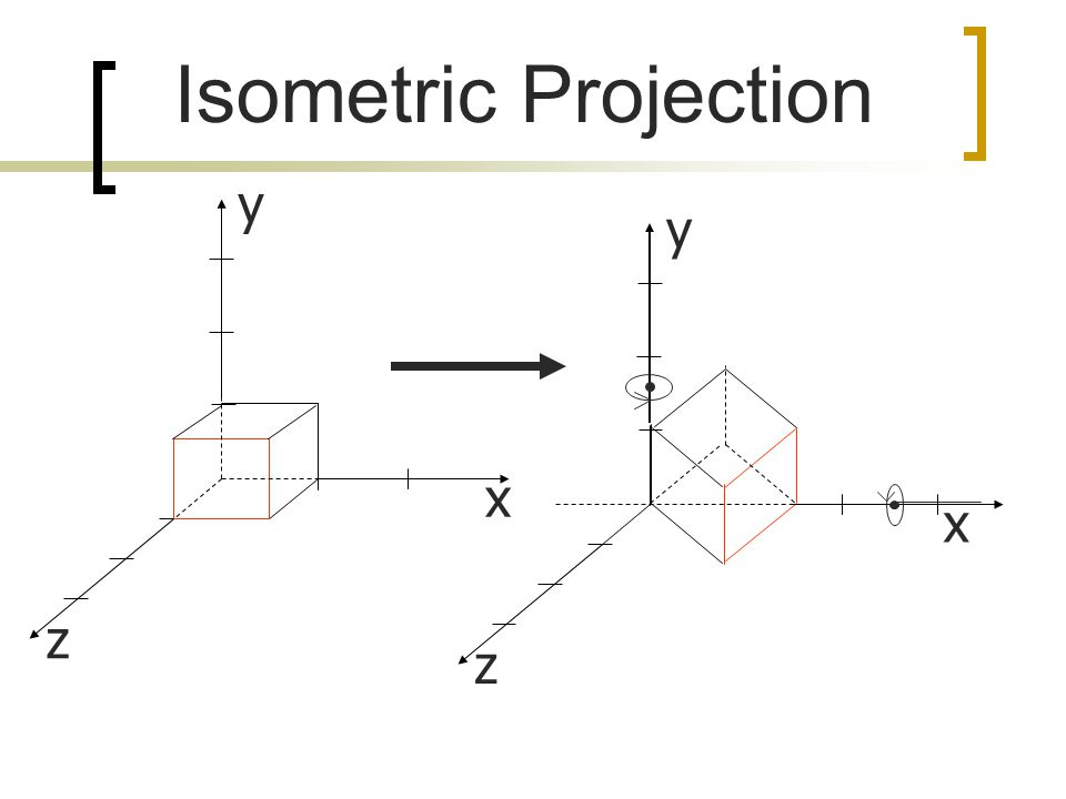 Isometric Projection y y x x z z