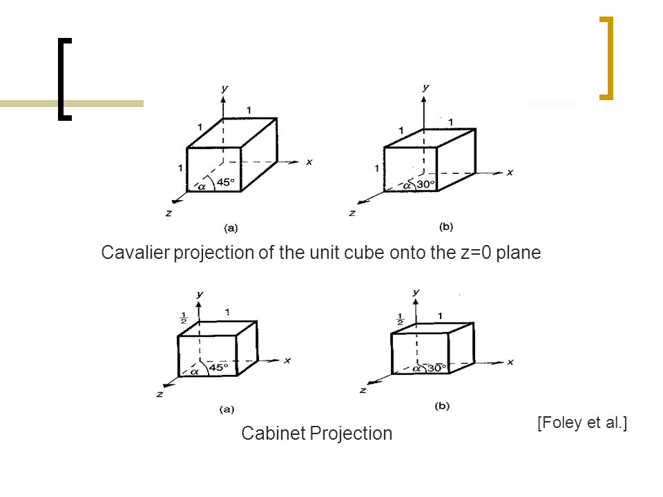 Cavalier projection of the unit cube onto the z=0 plane