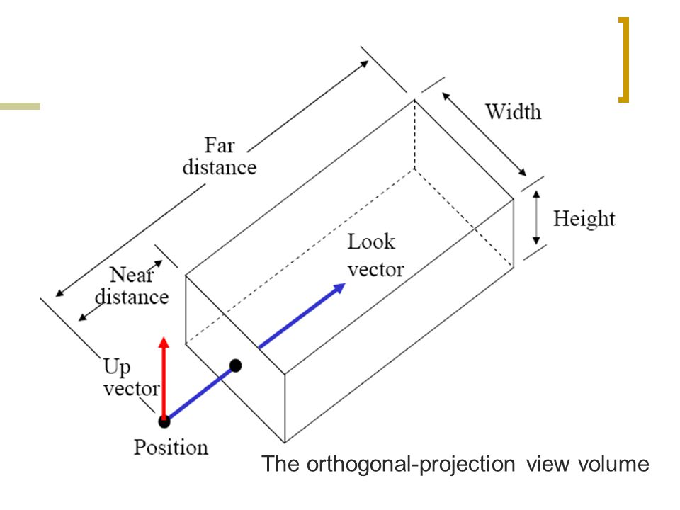 The orthogonal-projection view volume
