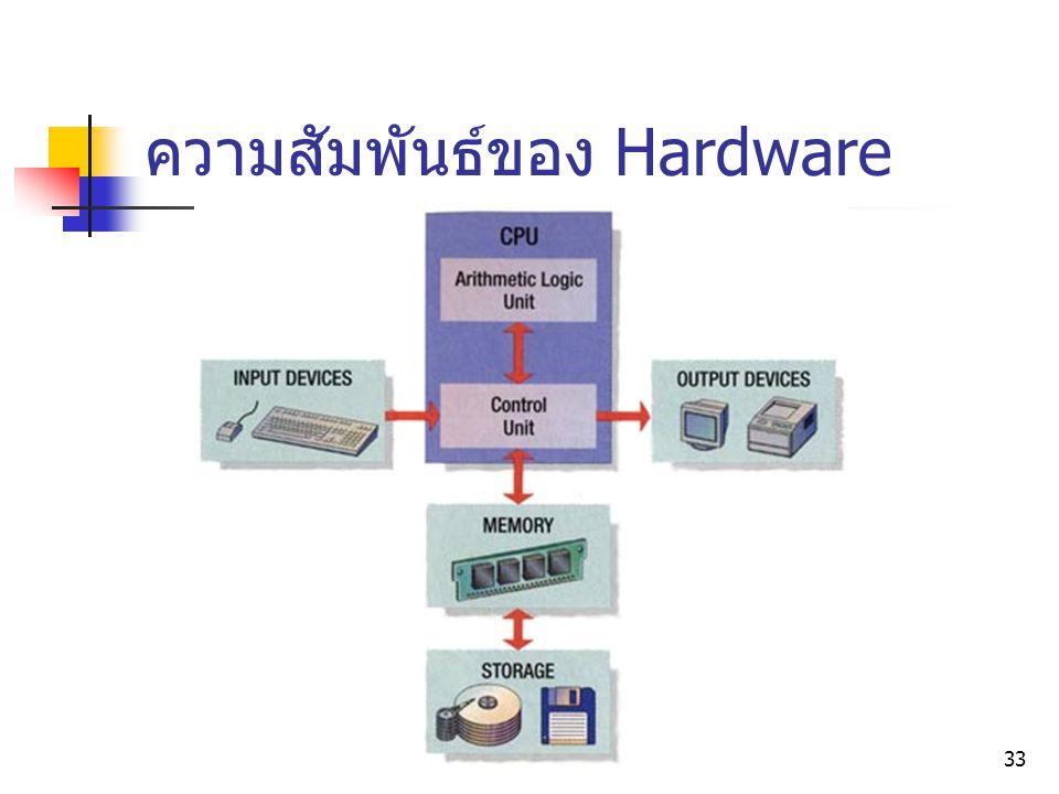 ความสัมพันธ์ของ Hardware