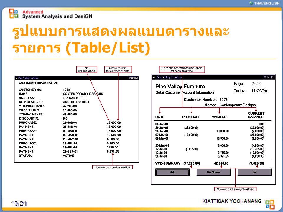รูปแบบการแสดงผลแบบตารางและรายการ (Table/List)