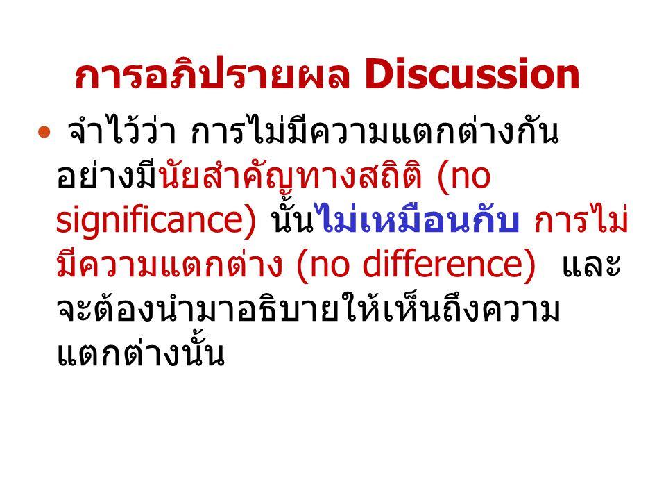 การอภิปรายผล Discussion