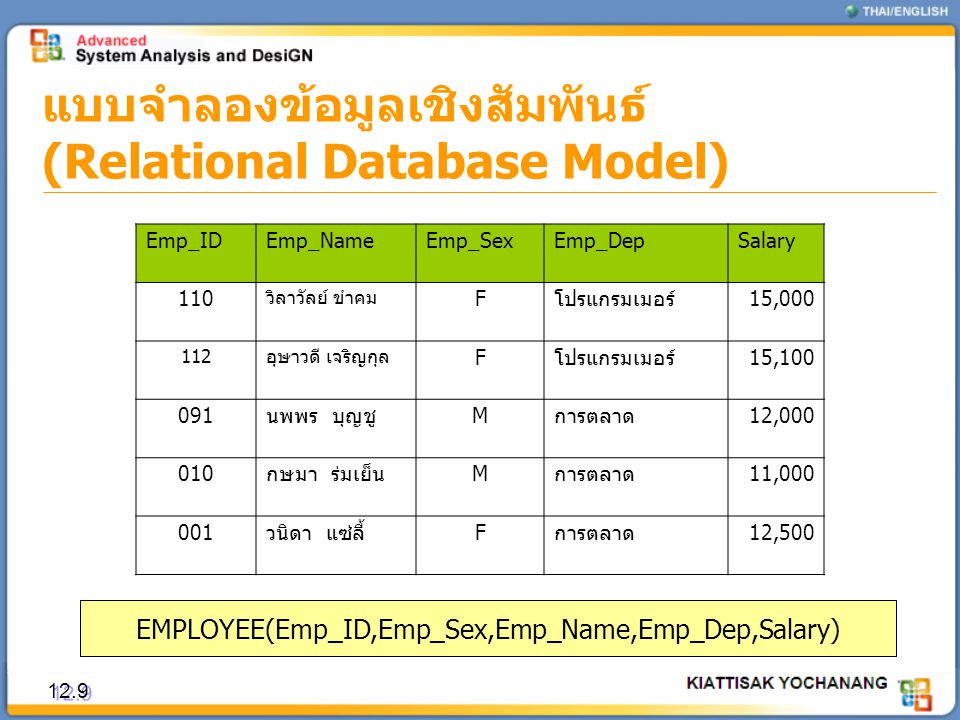 EMPLOYEE(Emp_ID,Emp_Sex,Emp_Name,Emp_Dep,Salary)