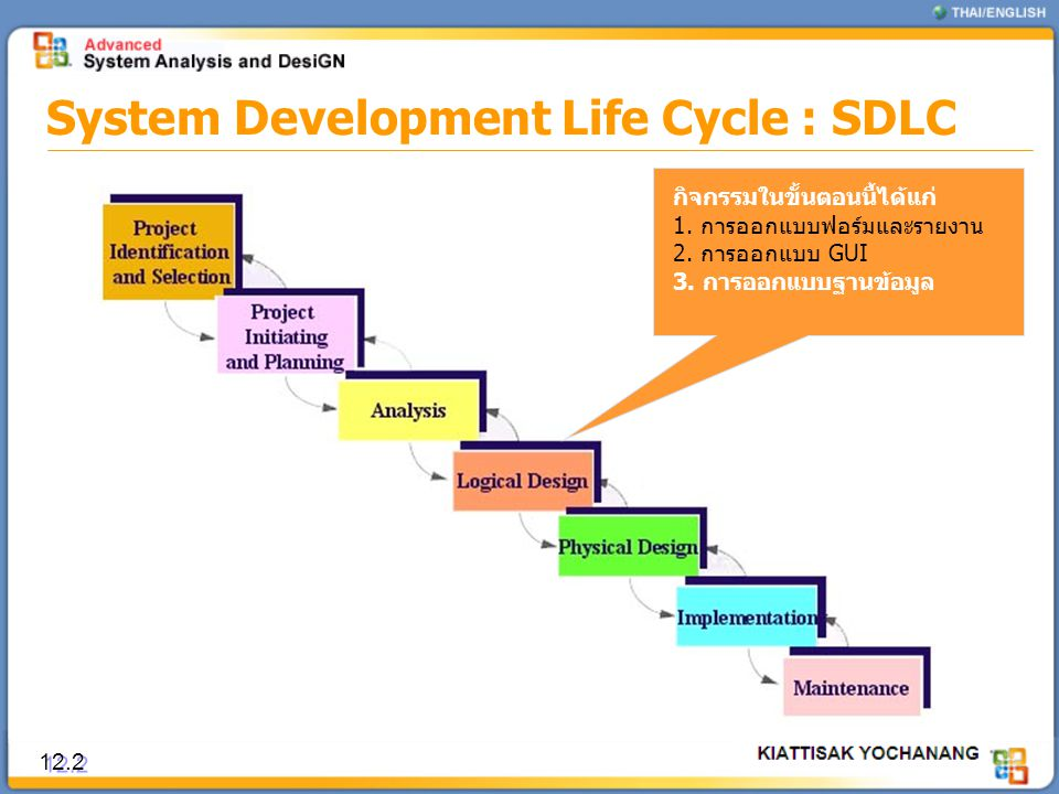System Development Life Cycle : SDLC