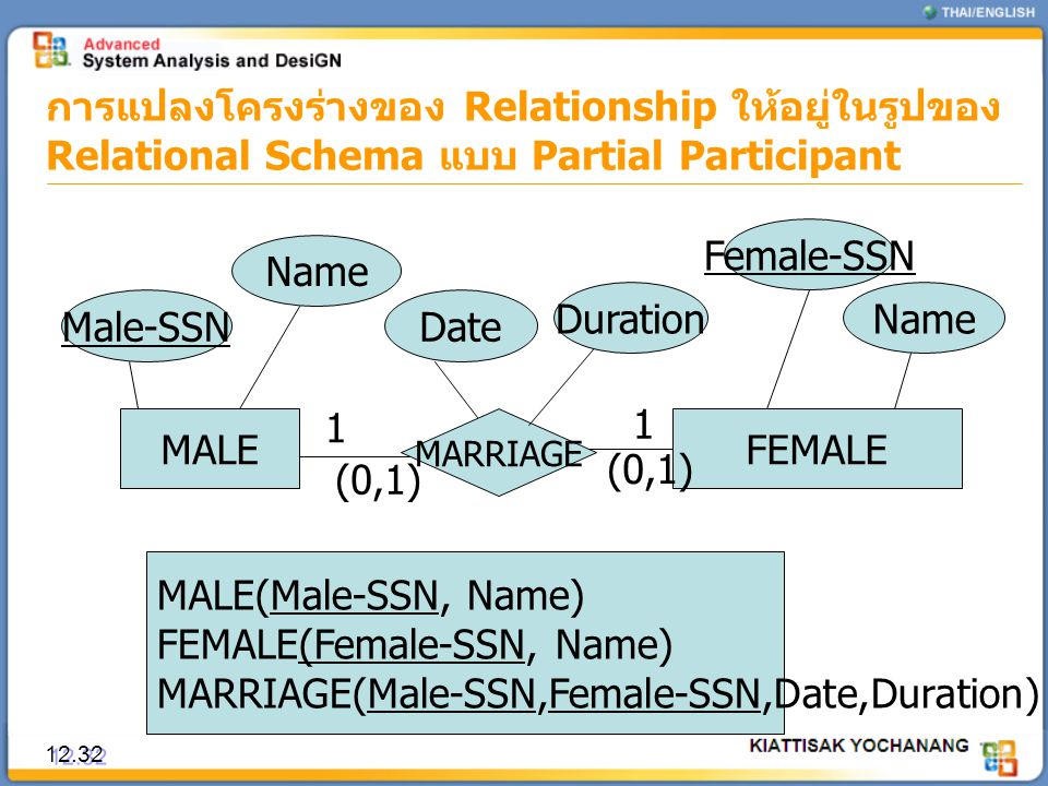 FEMALE(Female-SSN, Name) MARRIAGE(Male-SSN,Female-SSN,Date,Duration)