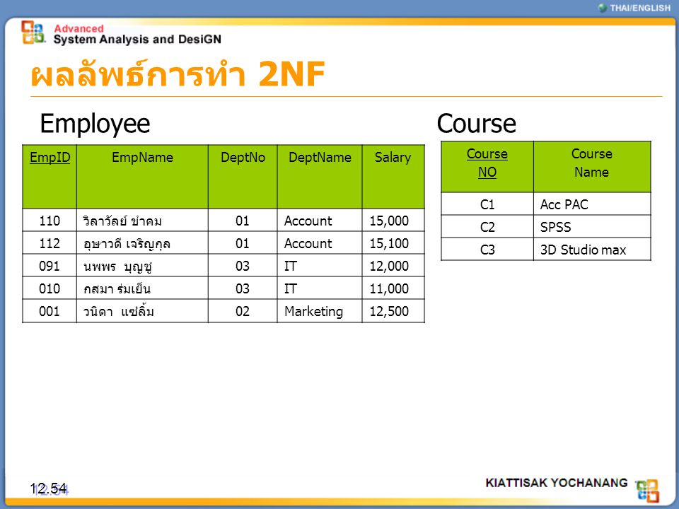 ผลลัพธ์การทำ 2NF Employee Course 12.54 EmpID EmpName DeptNo DeptName
