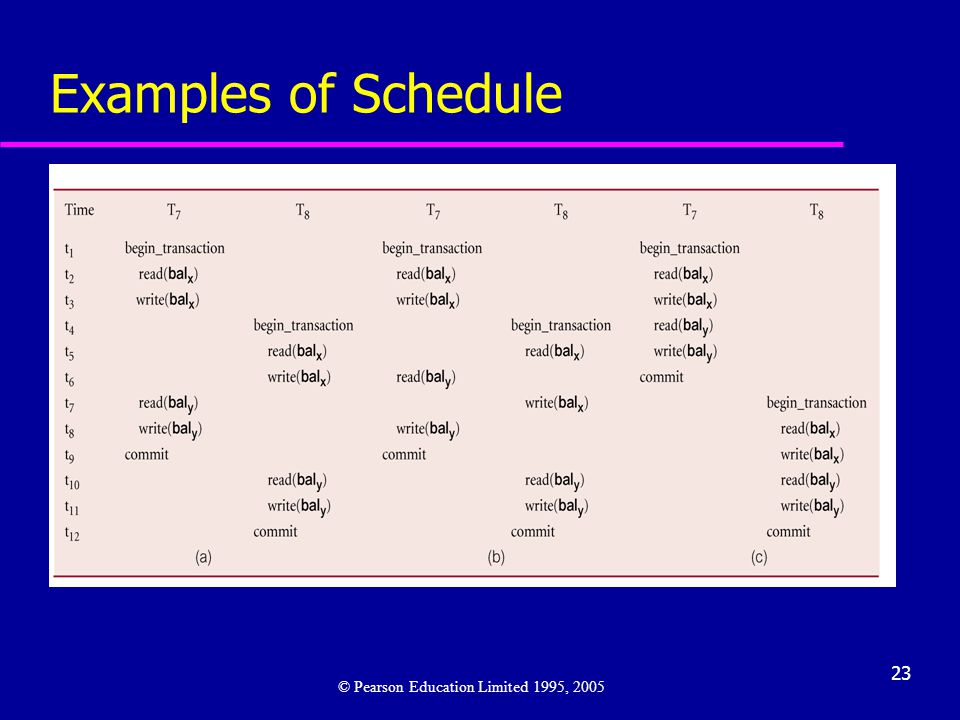 Examples of Schedule © Pearson Education Limited 1995, 2005