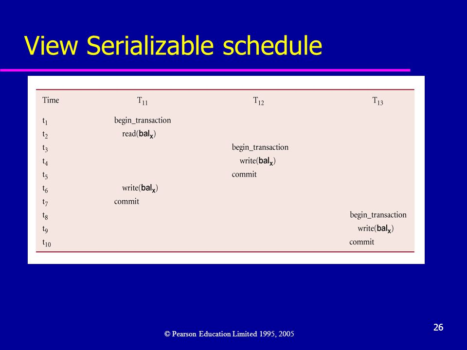 View Serializable schedule
