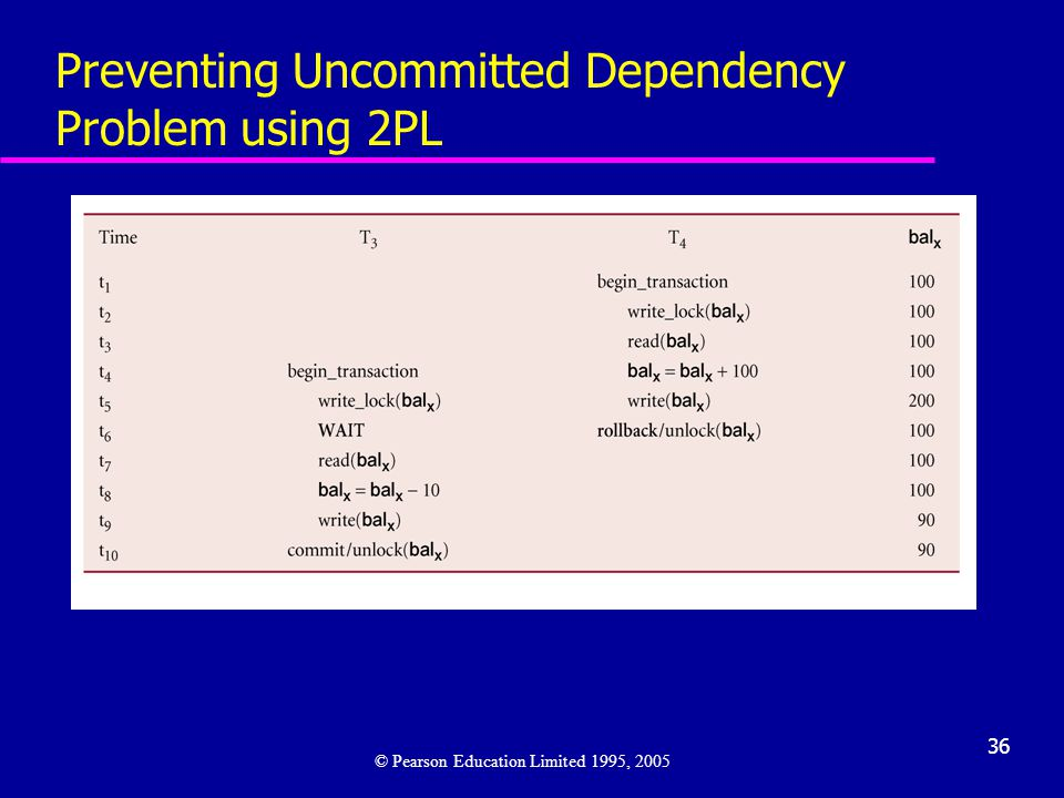 Preventing Uncommitted Dependency Problem using 2PL
