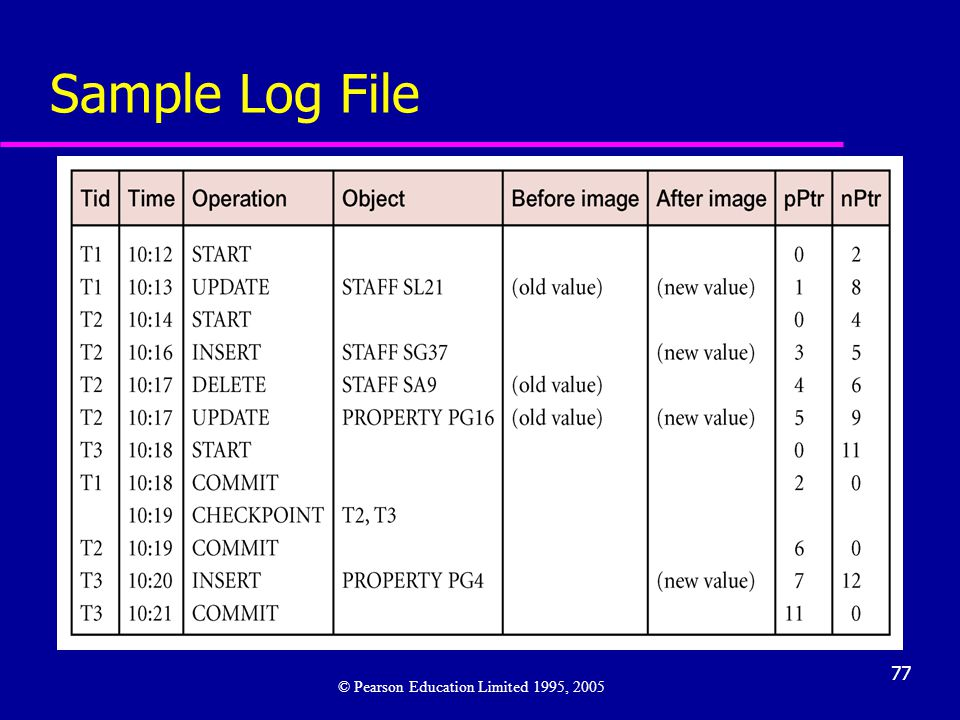 Sample Log File © Pearson Education Limited 1995, 2005