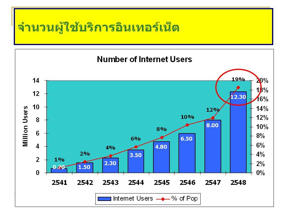 จำนวนผู้ใช้บริการอินเทอร์เน็ต
