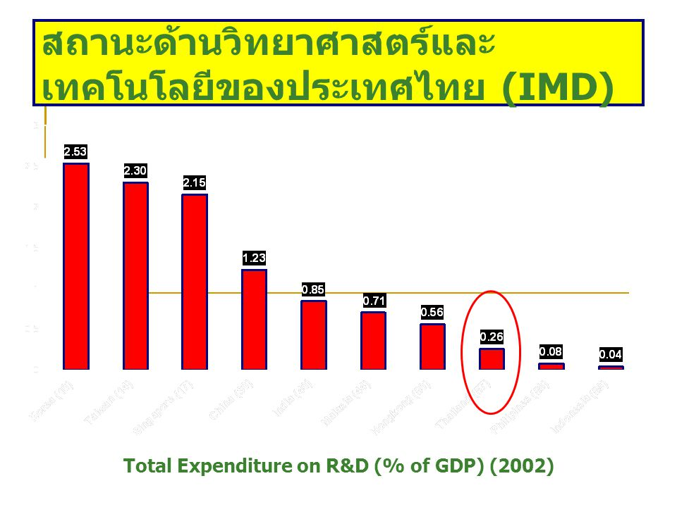 Total Expenditure on R&D (% of GDP) (2002)