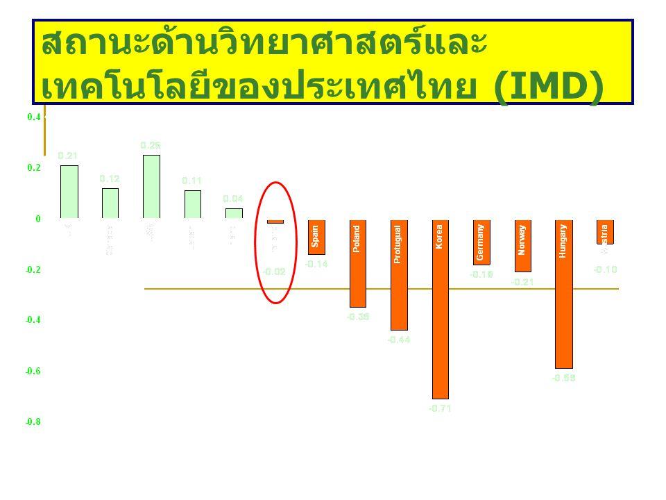 ดุลการชำระเงินด้านเทคโนโลยี (% of GDP) (2542)