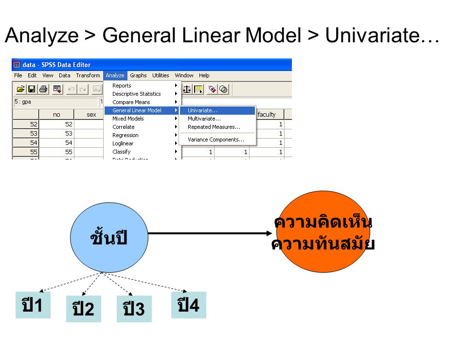 Analyze > General Linear Model > Univariate…