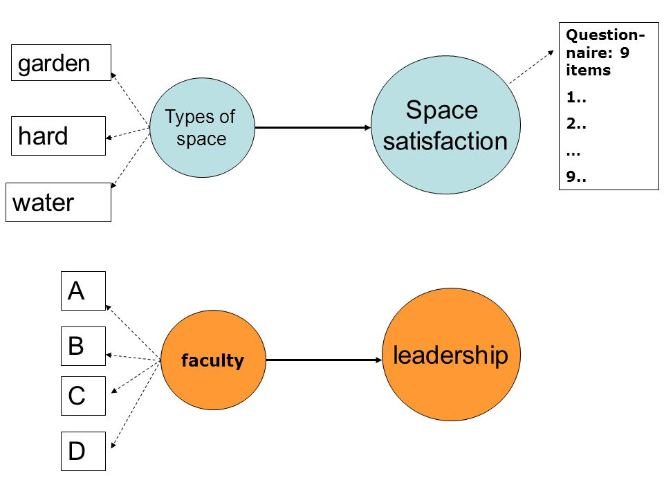 Space satisfaction hard water A leadership B C D garden Types of space