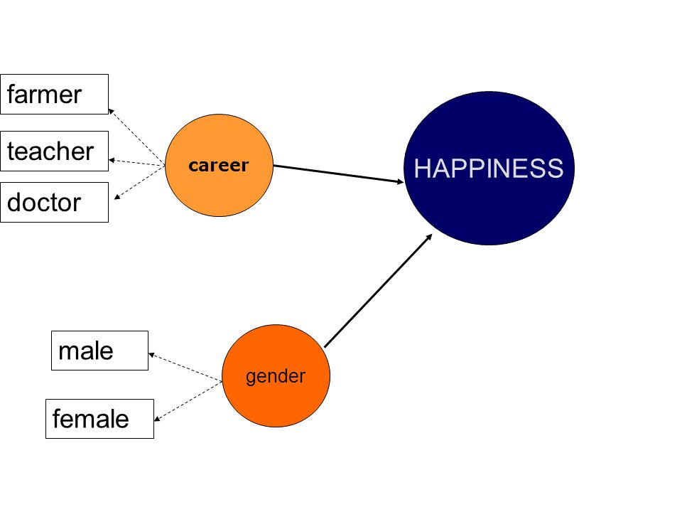 farmer HAPPINESS career teacher doctor gender male female
