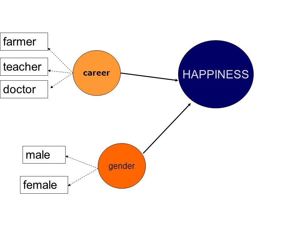 farmer HAPPINESS career teacher doctor gender male female