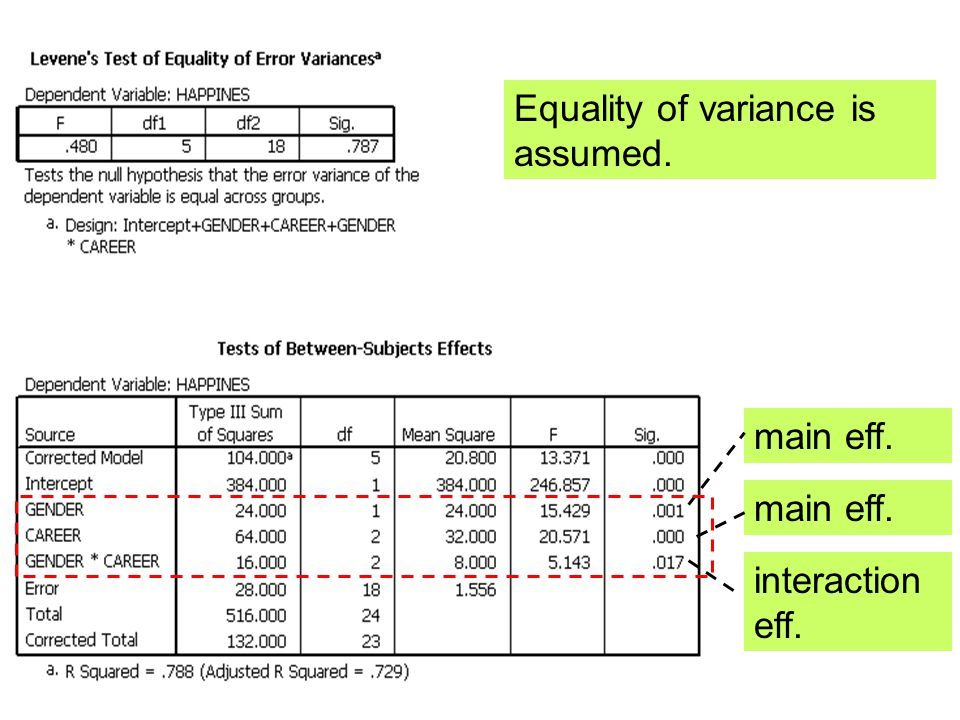 Equality of variance is assumed.
