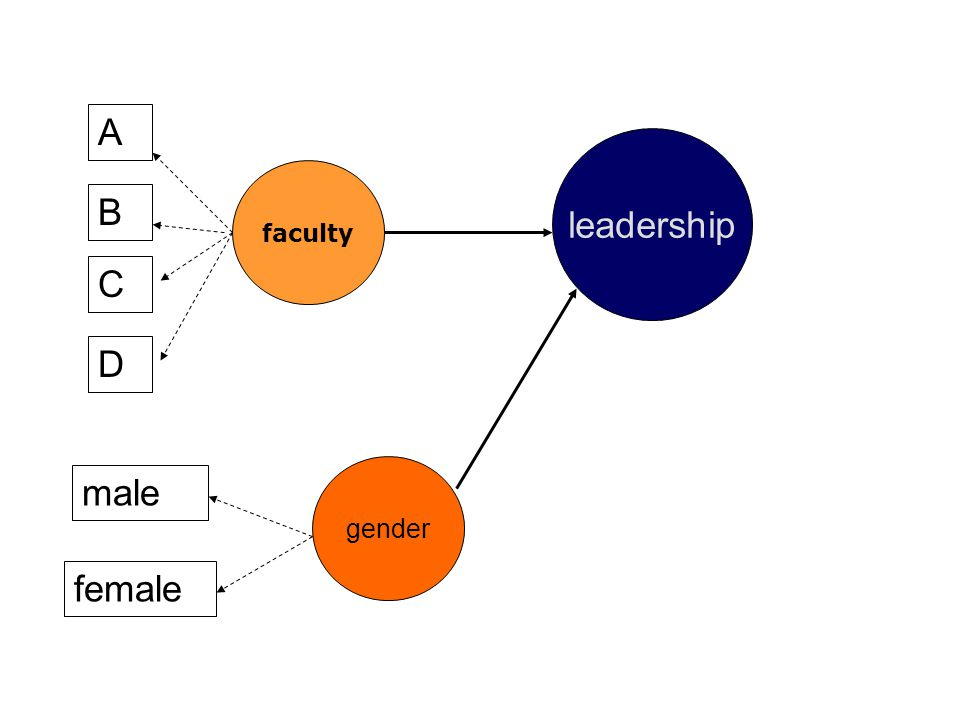 A leadership faculty B C D gender male female