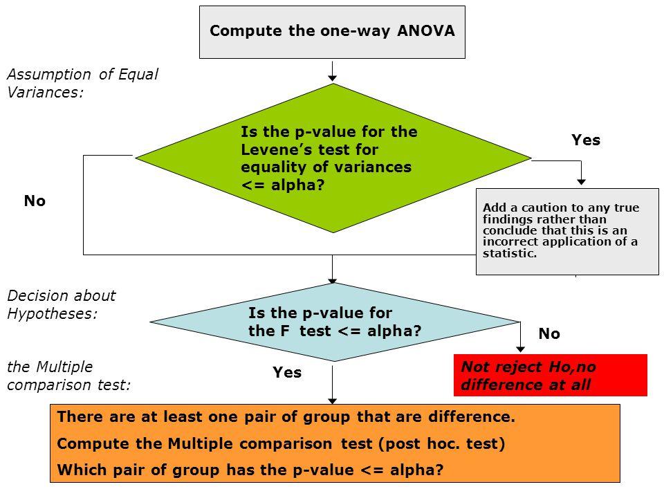 Assumption of Equal Variances: