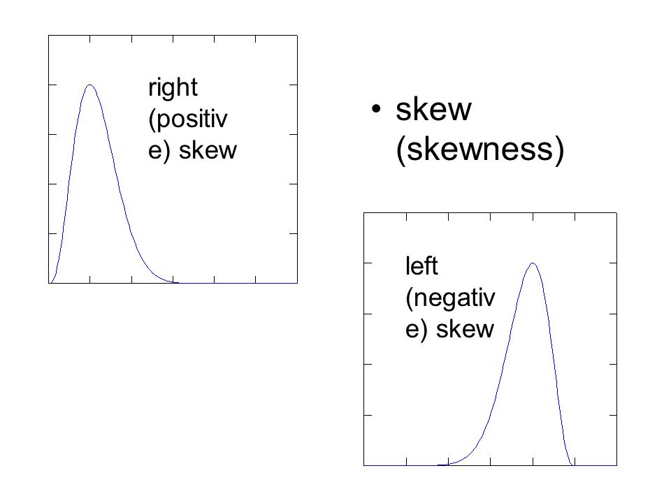 right (positive) skew skew (skewness) left (negative) skew