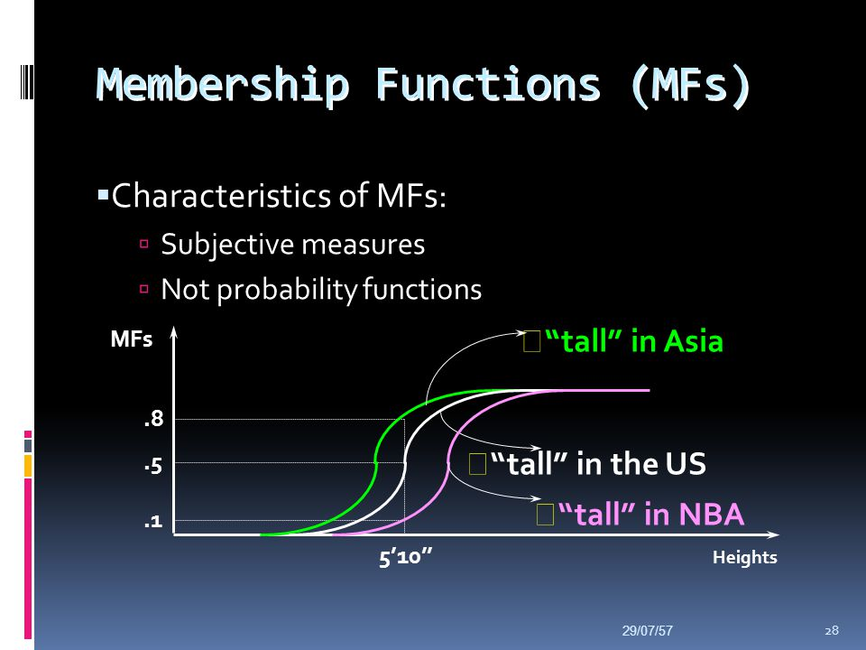 Membership Functions (MFs)