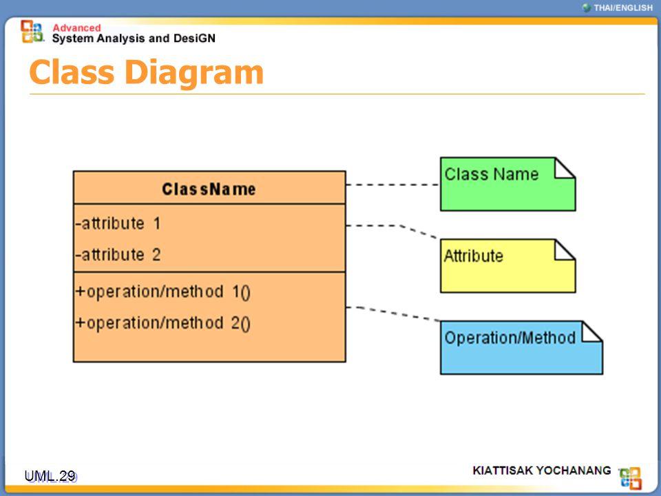 Class Diagram UML.29