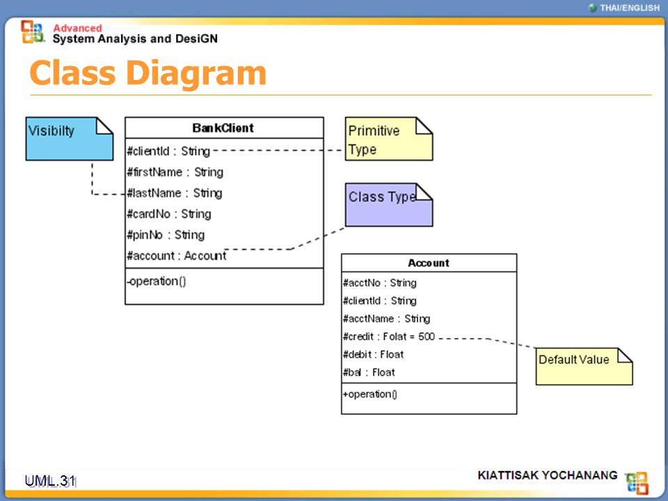 Class Diagram UML.31