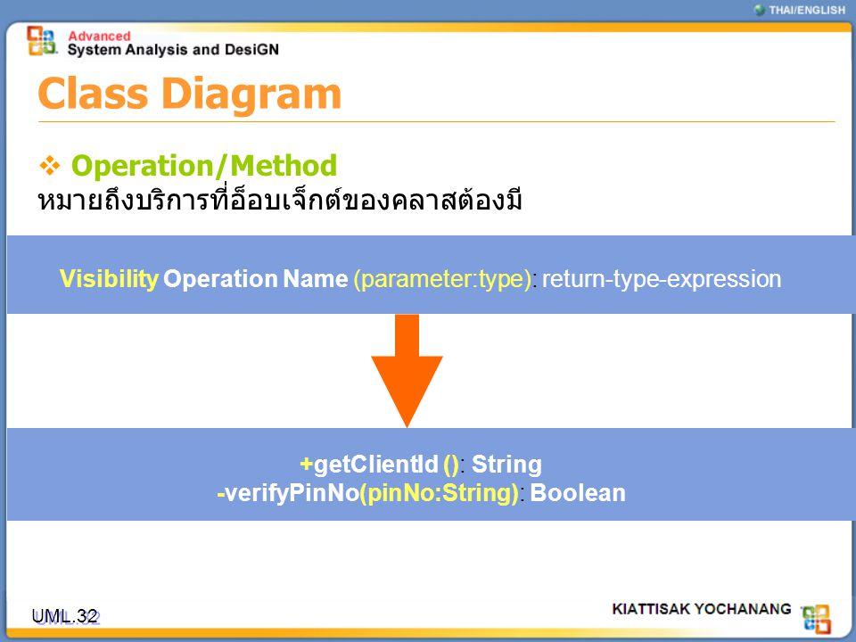 Class Diagram Operation/Method หมายถึงบริการที่อ็อบเจ็กต์ของคลาสต้องมี