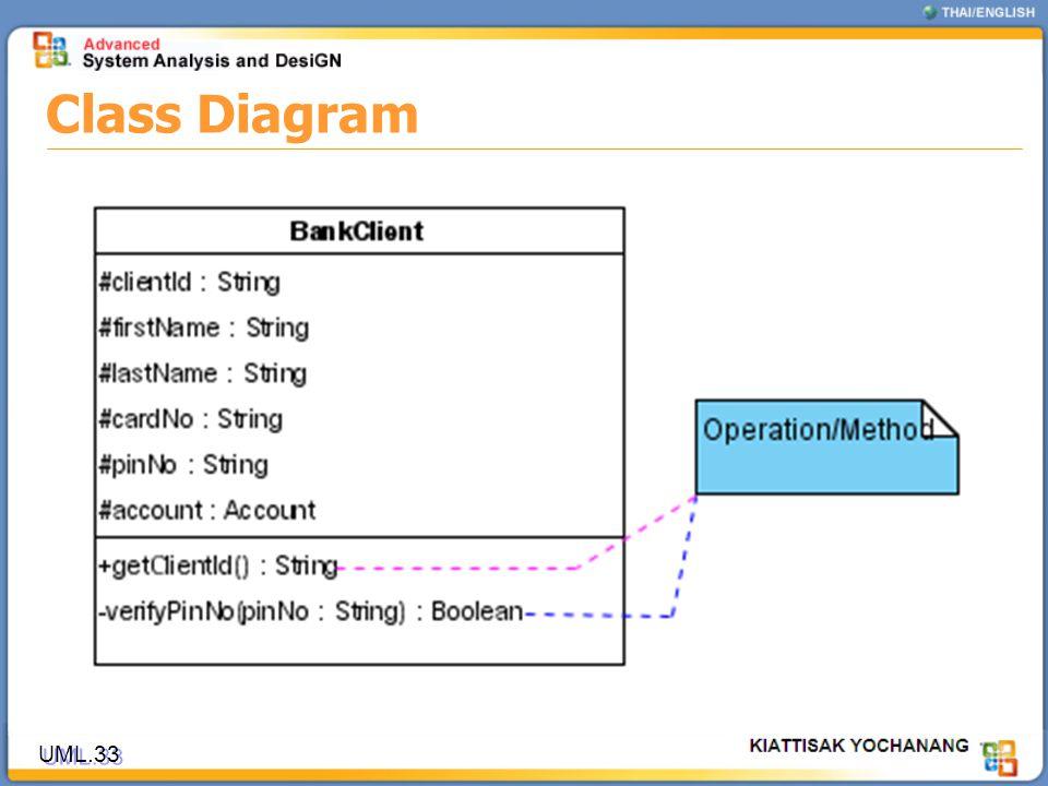 Class Diagram UML.33
