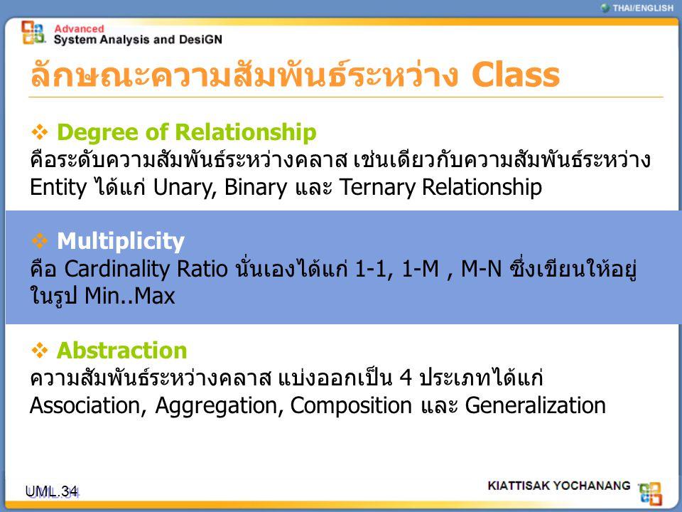 ลักษณะความสัมพันธ์ระหว่าง Class