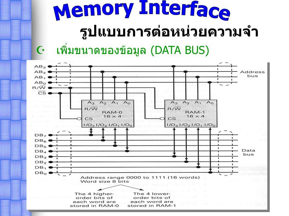 รูปแบบการต่อหน่วยความจำ