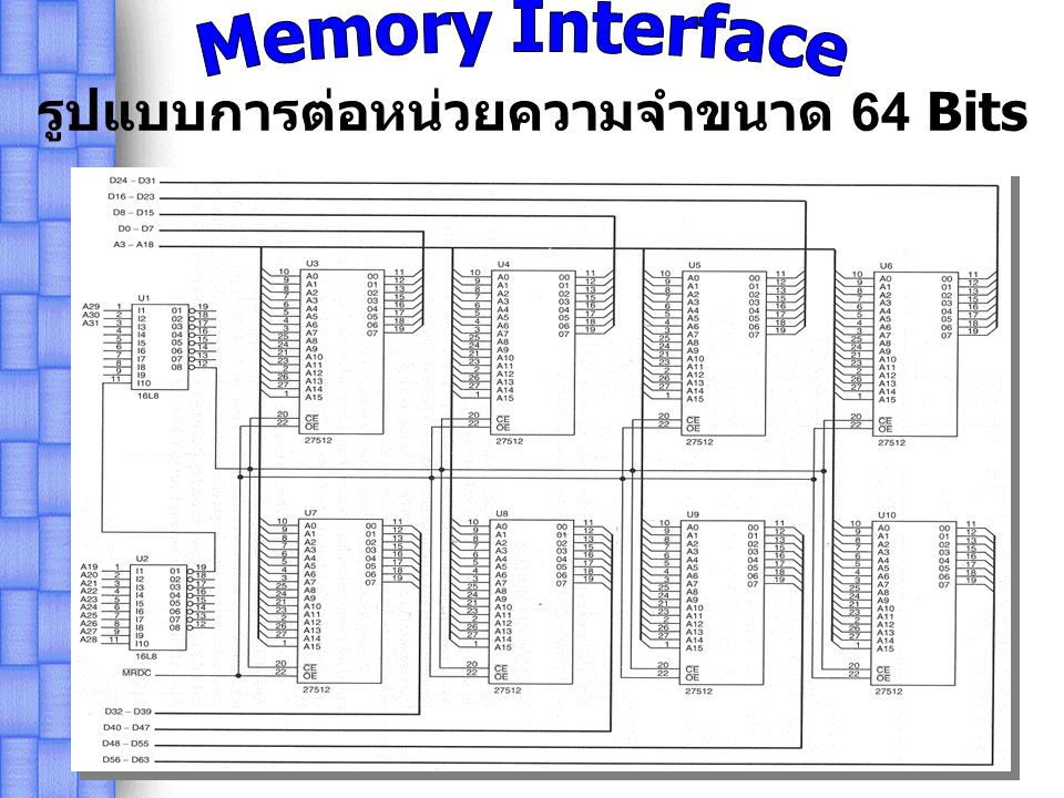 Memory Interface รูปแบบการต่อหน่วยความจำขนาด 64 Bits