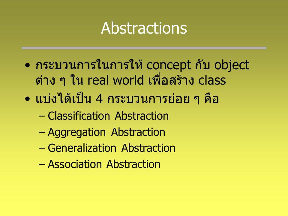 Abstractions กระบวนการในการให้ concept กับ object ต่าง ๆ ใน real world เพื่อสร้าง class. แบ่งได้เป็น 4 กระบวนการย่อย ๆ คือ.