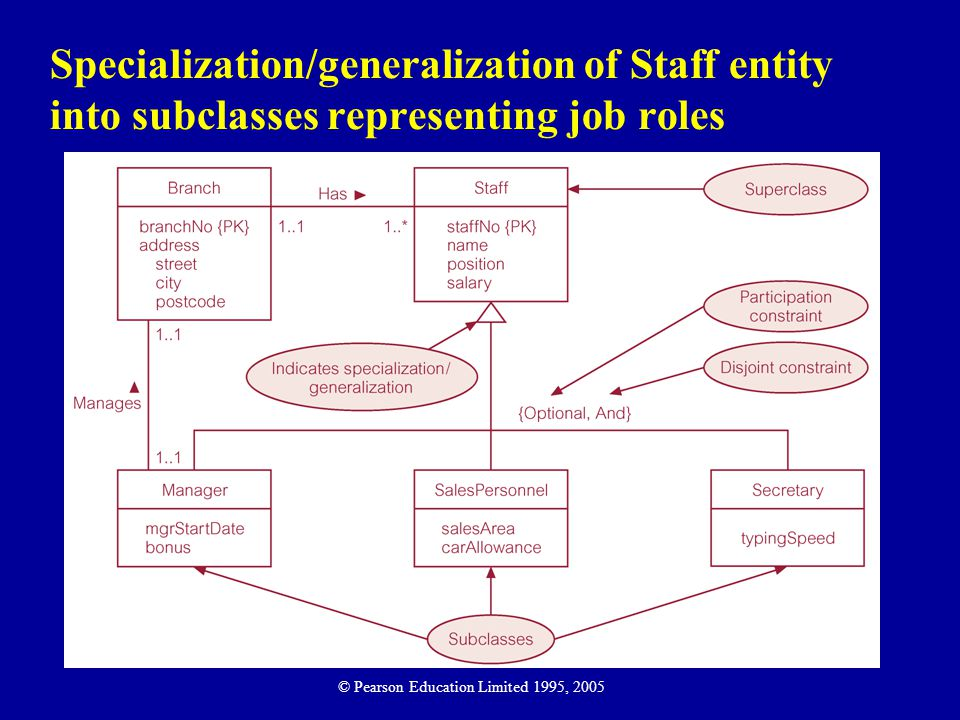 Specialization/generalization of Staff entity into subclasses representing job roles