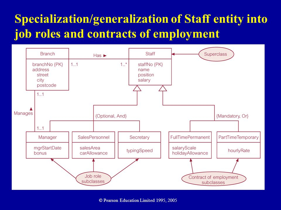 Specialization/generalization of Staff entity into job roles and contracts of employment